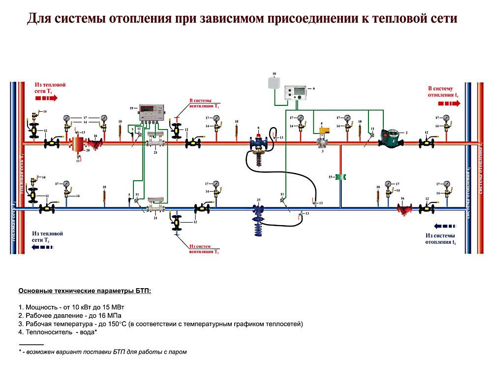 схема тепловых сетей условные обозначения